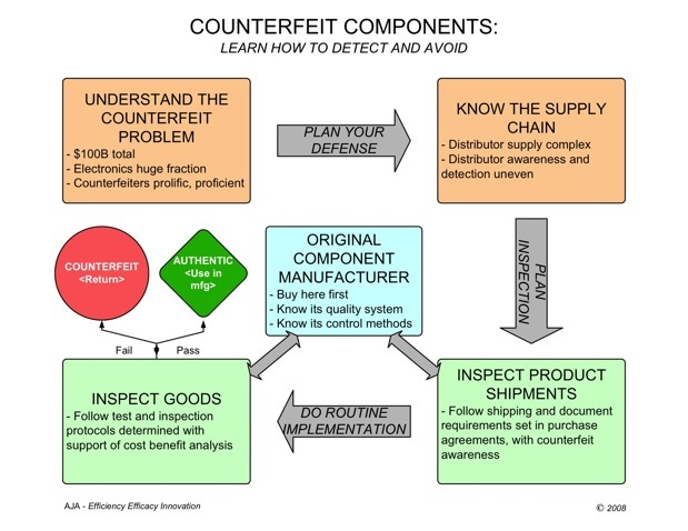 essay counterfeit products Overseas manufacturers of jeep accessories are served papers at counterfeit manufacturers caught at 2016 more and more counterfeit products.